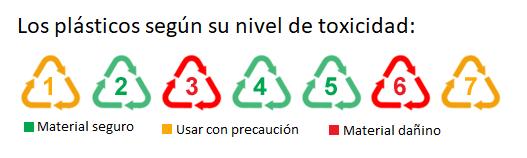 Los 7 tipos de plástico según su nivel de toxicidad